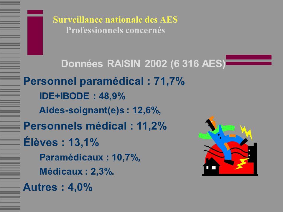 Surveillance nationale des AES Professionnels concernés