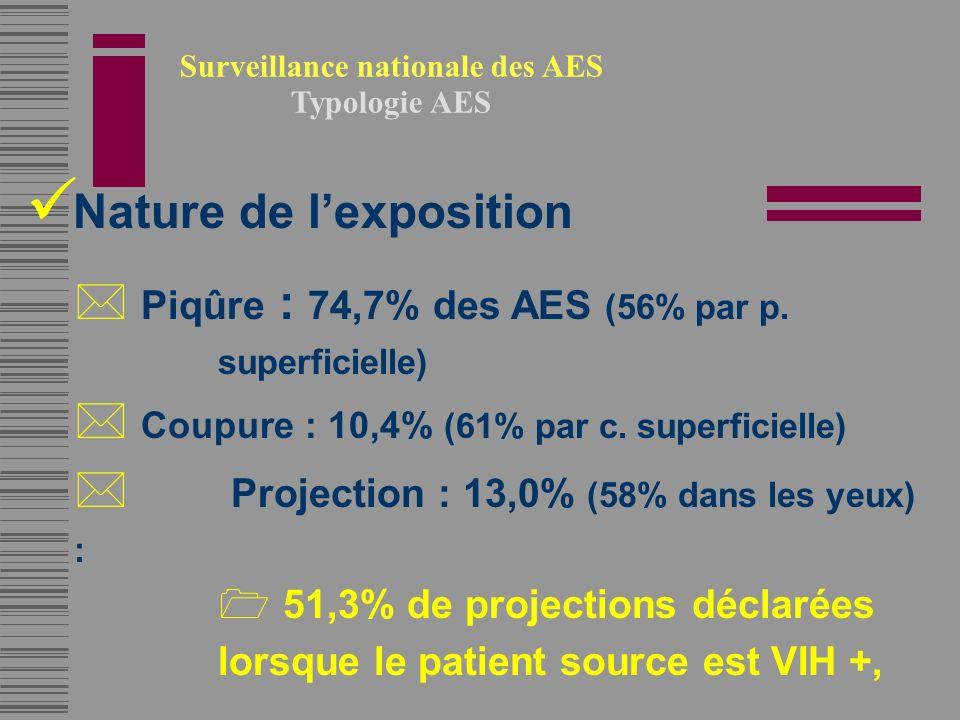 Surveillance nationale des AES Typologie AES