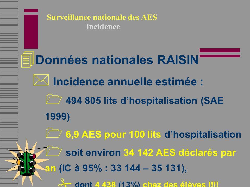 Surveillance nationale des AES Incidence