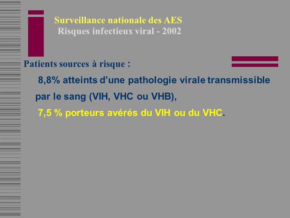 Surveillance nationale des AES Risques infectieux viral - 2002