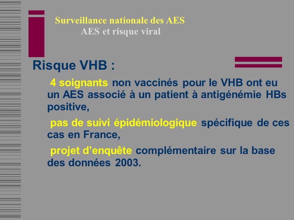 Surveillance nationale des AES AES et risque viral