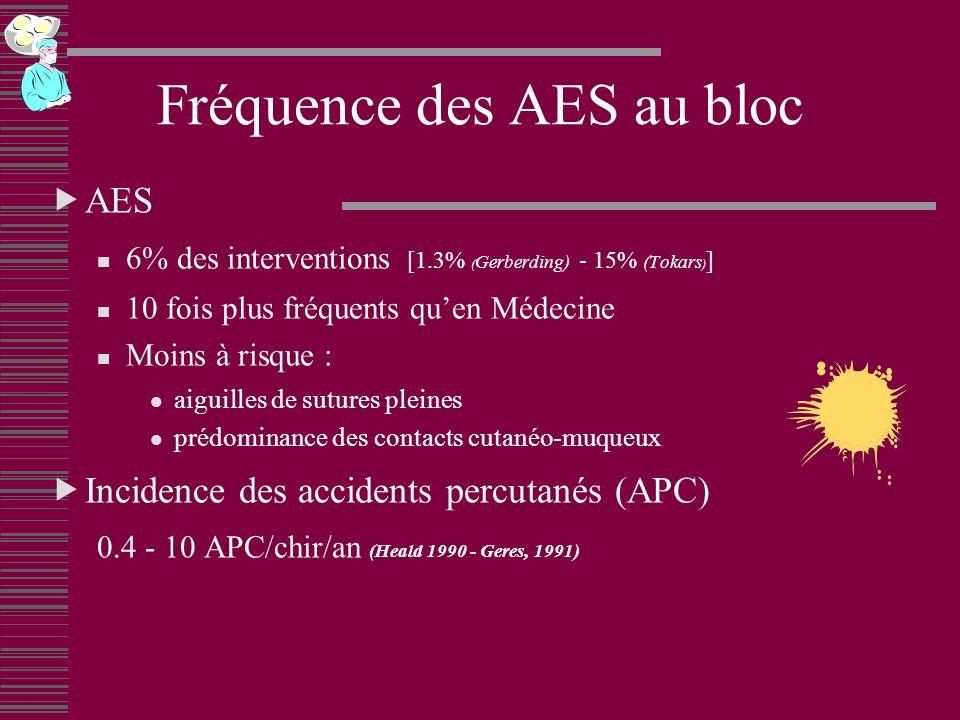 Fréquence des AES au bloc
