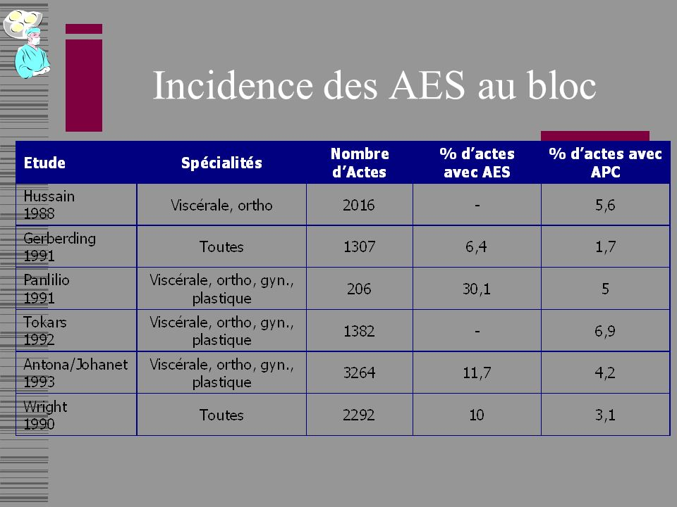 Incidence des AES au bloc