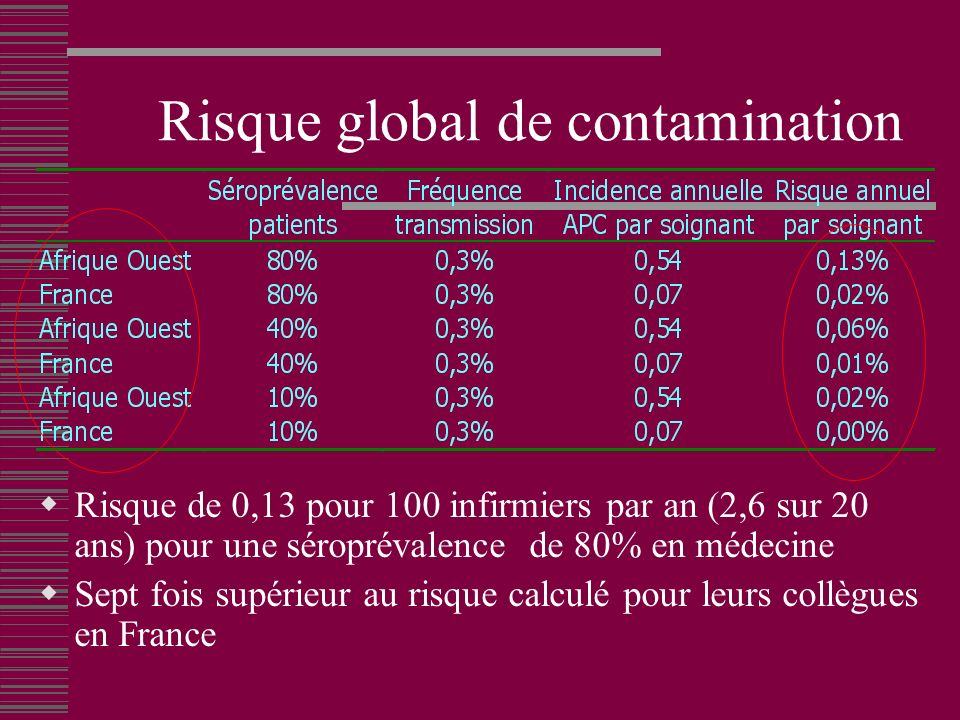 Risque global de contamination