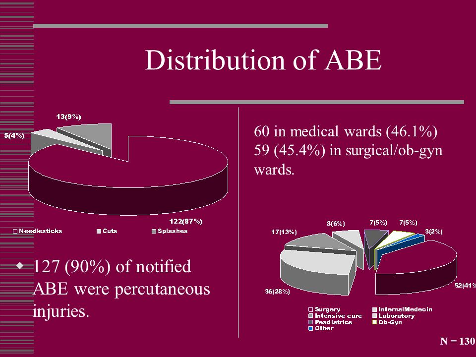 Distribution of ABE 60 in medical wards (46.1%) 59 (45.4%) in surgical/ob-gyn wards. 127 (90%) of notified ABE were percutaneous injuries.