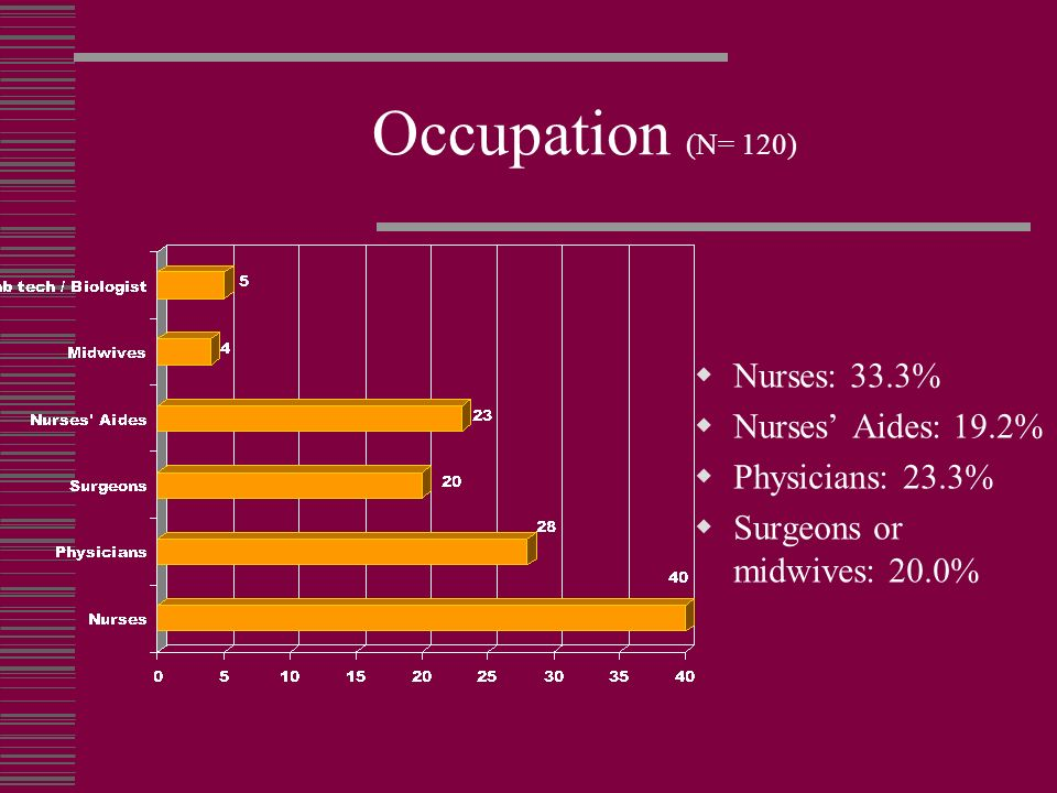 Occupation (N= 120) Nurses: 33.3% Nurses' Aides: 19.2%