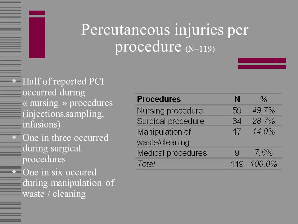 Percutaneous injuries per procedure (N=119)