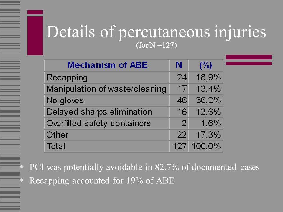 Details of percutaneous injuries (for N =127)