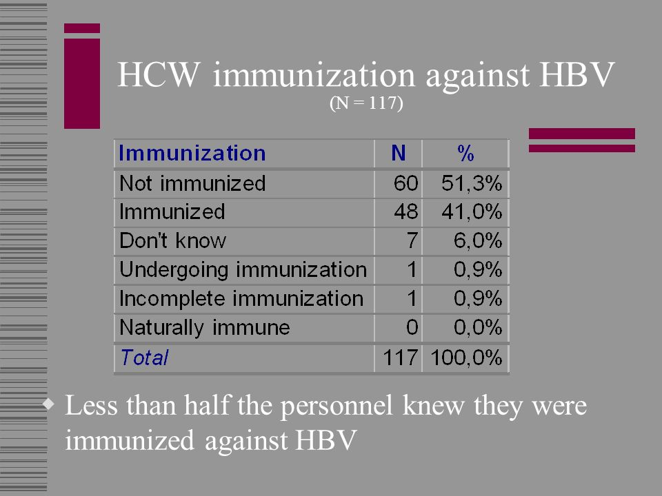 HCW immunization against HBV (N = 117)