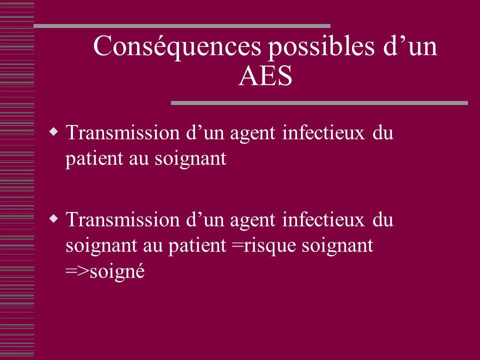 Conséquences possibles d'un AES