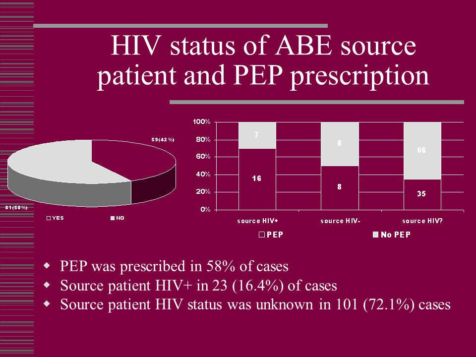 HIV status of ABE source patient and PEP prescription