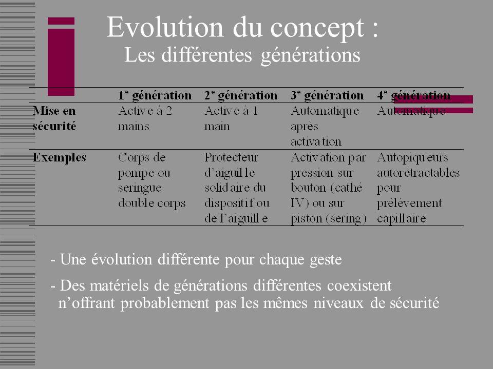 Evolution du concept : Les différentes générations
