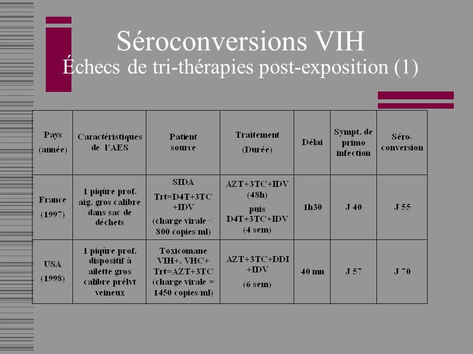Séroconversions VIH Échecs de tri-thérapies post-exposition (1)
