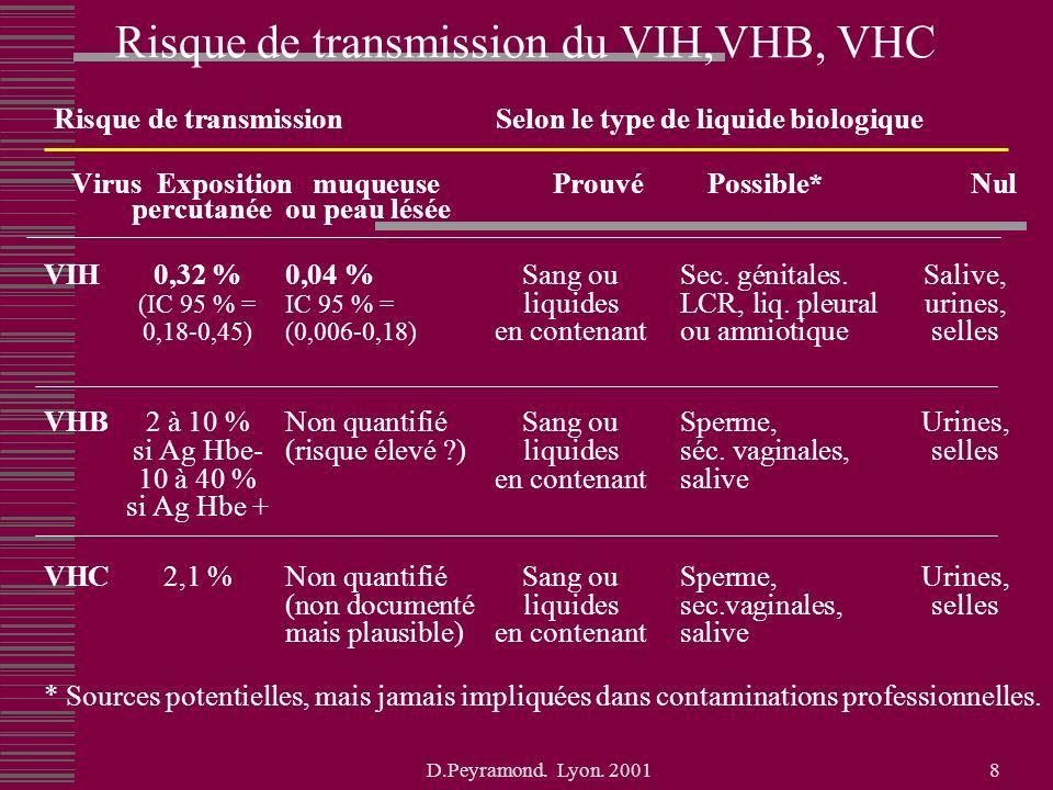 Risque de transmission du VIH,VHB, VHC