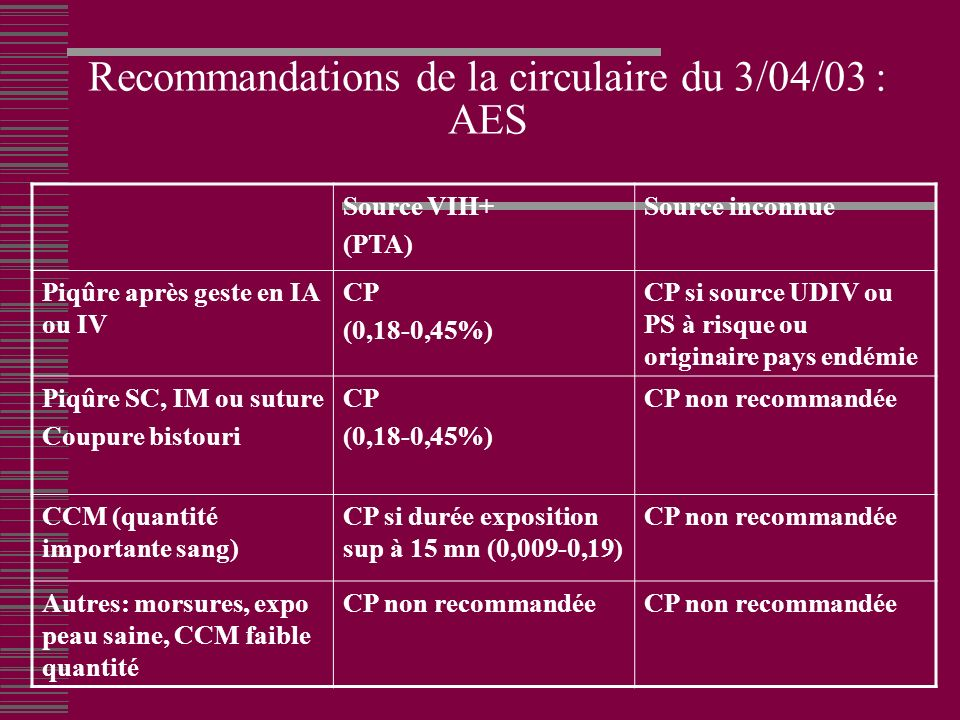 Recommandations de la circulaire du 3/04/03 : AES