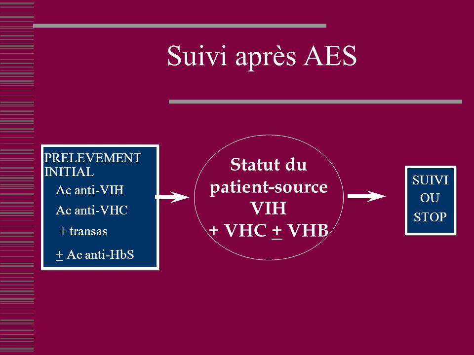 Suivi après AES Statut du patient-source VIH + VHC + VHB PRELEVEMENT
