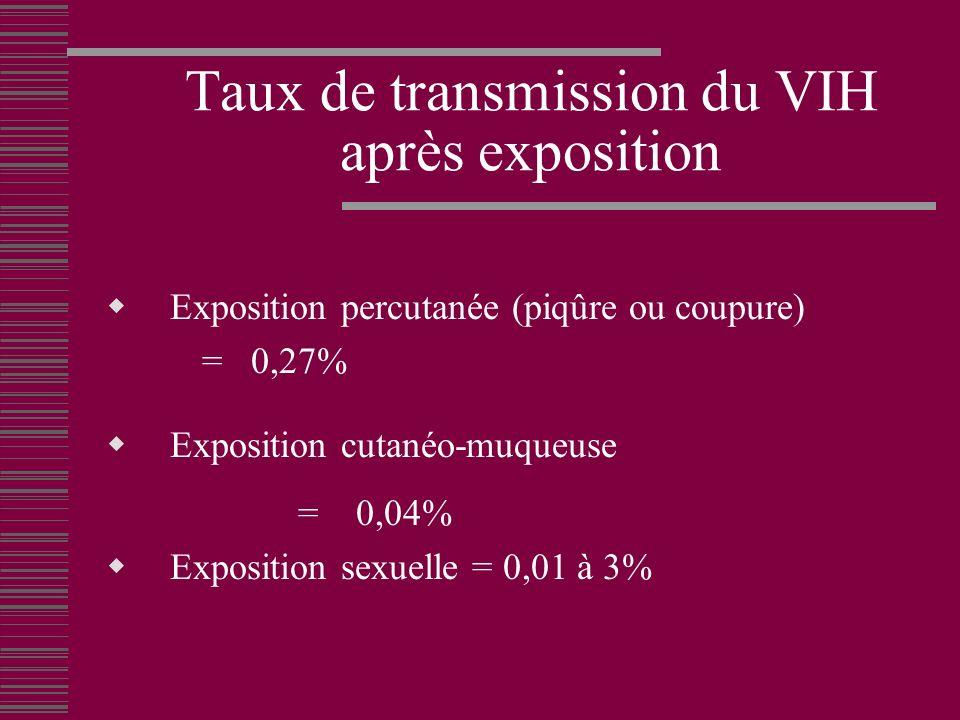 Taux de transmission du VIH après exposition
