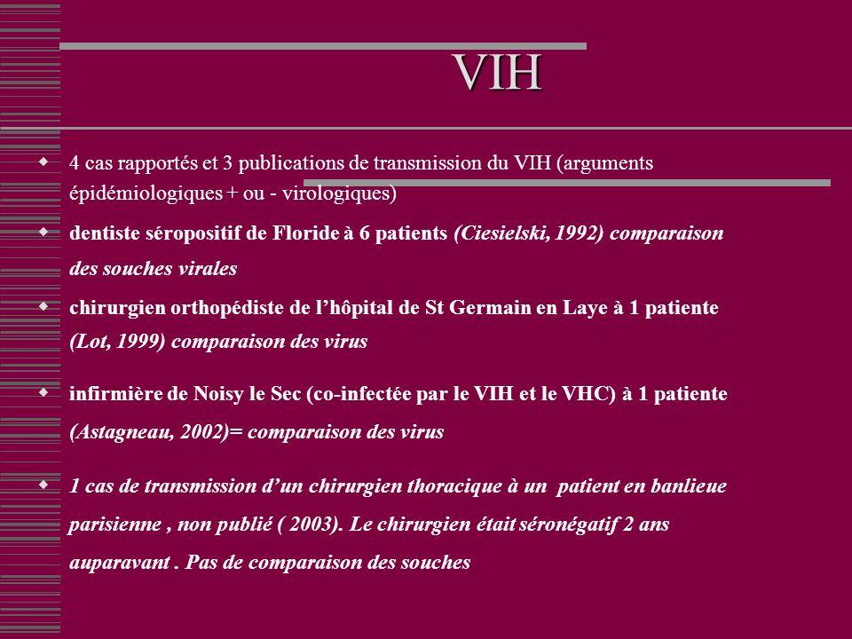 VIH 4 cas rapportés et 3 publications de transmission du VIH (arguments épidémiologiques + ou - virologiques)