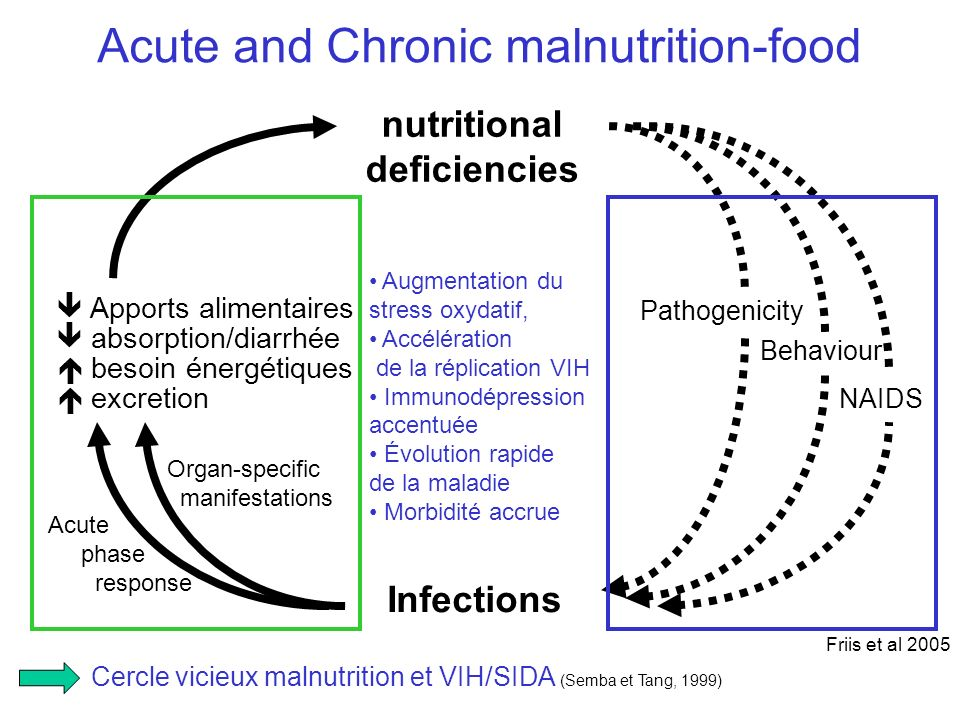 Acute and Chronic malnutrition-food