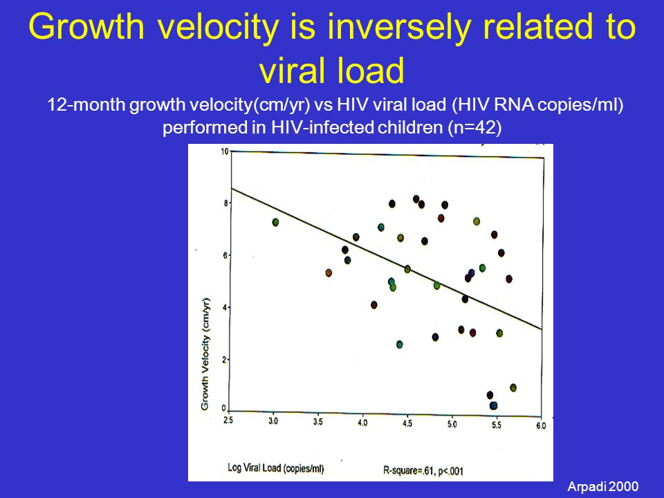 Growth velocity is inversely related to viral load