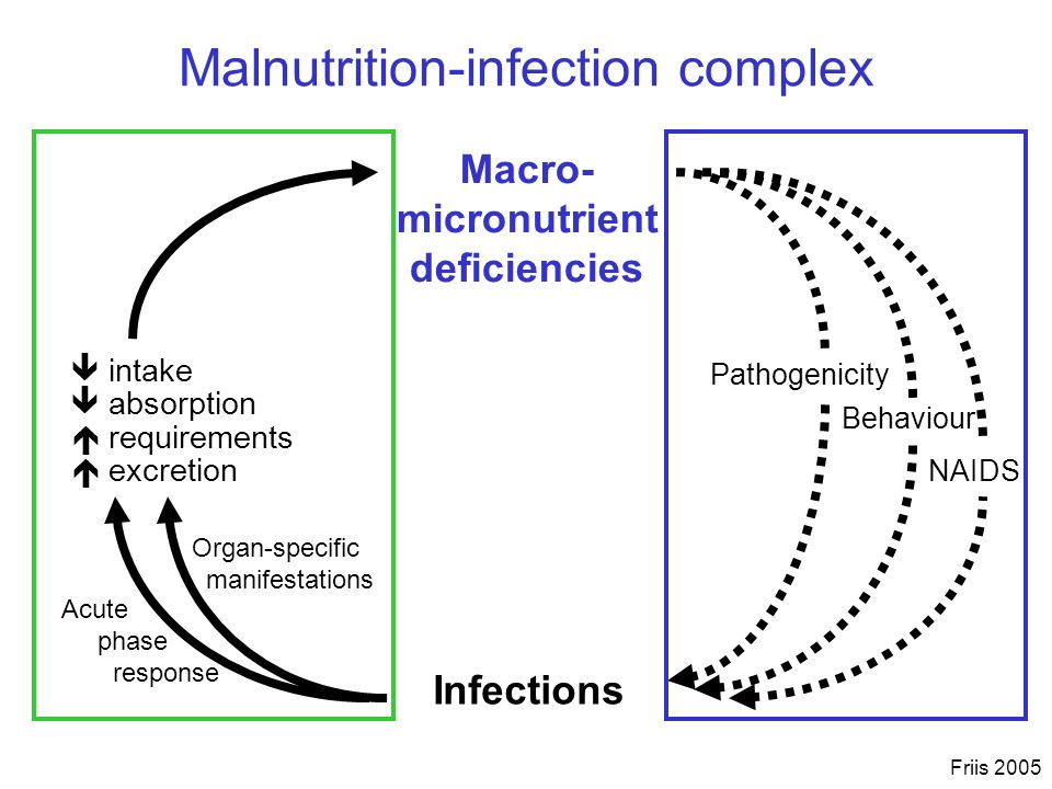 Malnutrition-infection complex
