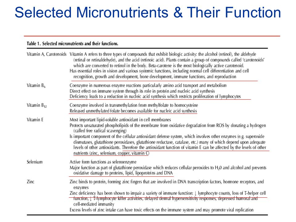 Selected Micronutrients & Their Function