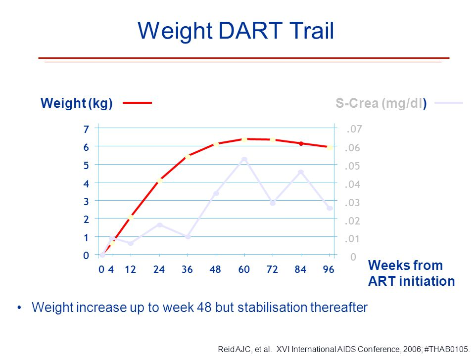 Weight DART Trail Weight (kg) S-Crea (mg/dl)