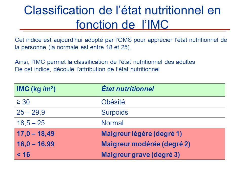 Classification de l'état nutritionnel en fonction de l'IMC