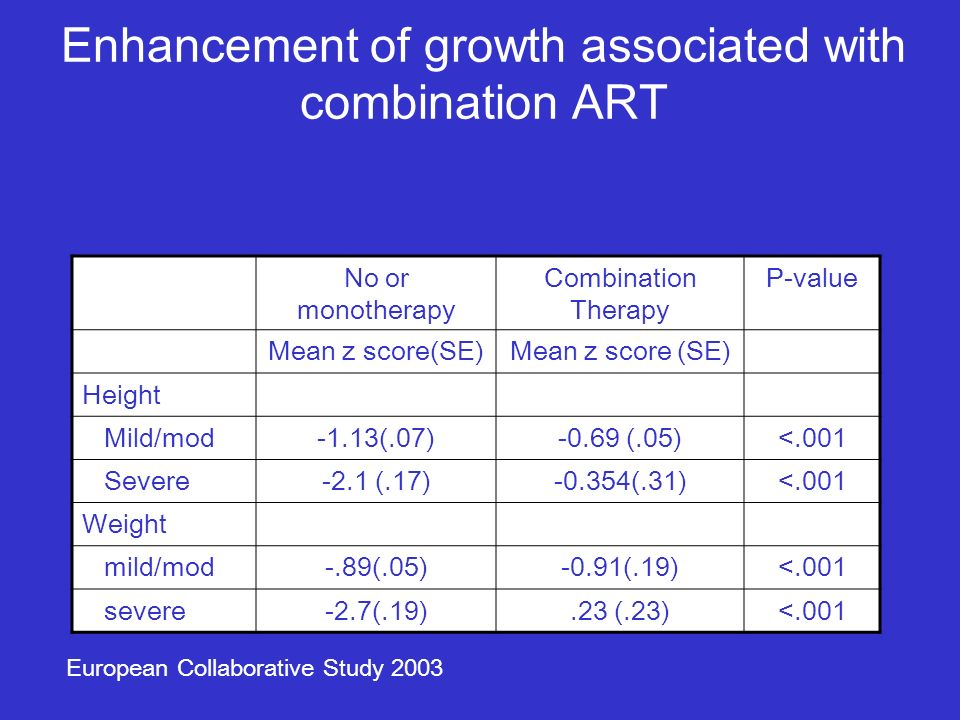 Enhancement of growth associated with combination ART