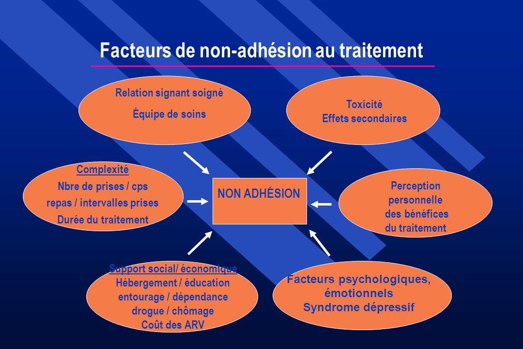Facteurs de non-adhésion au traitement