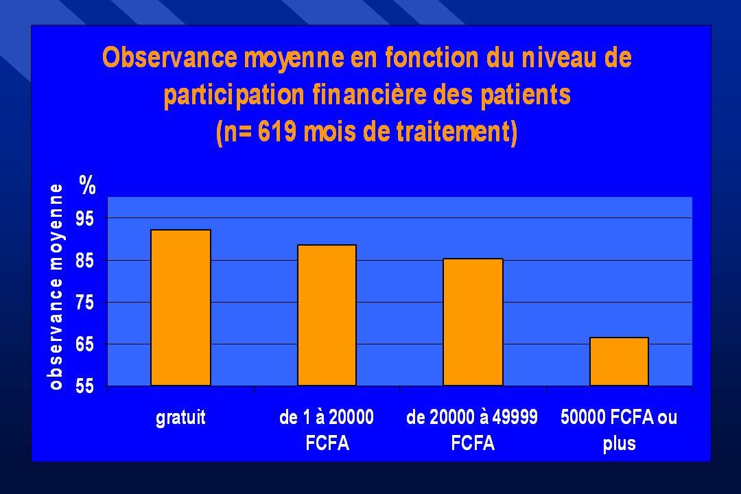 L'influence du coût du traitement sur l'observance a été étudiée parmi les patients suivis hors essai, susceptibles de payer mensuellement entre 0 et 180 000 Cfa pour leur trithérapie et recevant le même schéma thérapeutique : D4T / DDI / IDV.