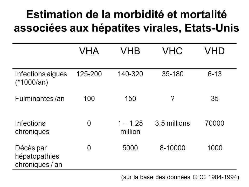 Estimation de la morbidité et mortalité associées aux hépatites virales, Etats-Unis