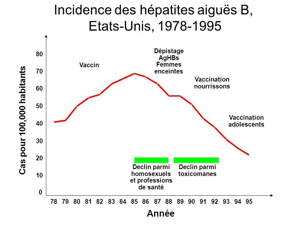 Incidence des hépatites aiguës B,