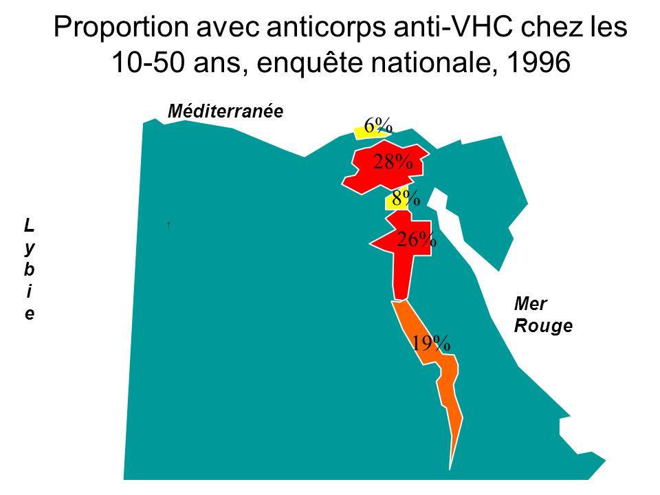 Proportion avec anticorps anti-VHC chez les 10-50 ans, enquête nationale, 1996