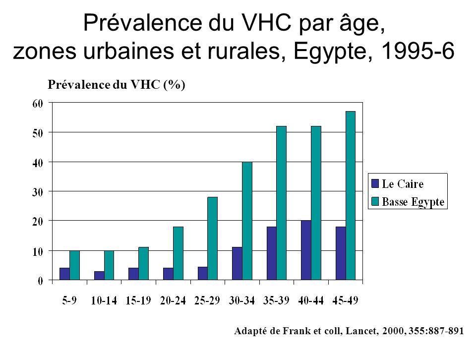 Prévalence du VHC par âge, zones urbaines et rurales, Egypte, 1995-6
