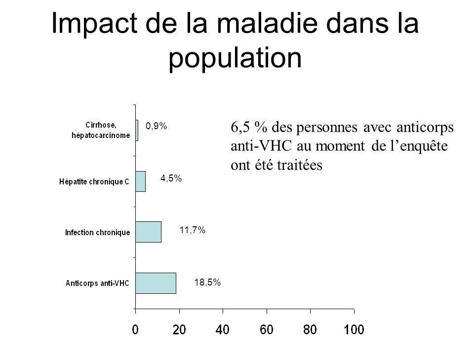 Impact de la maladie dans la population