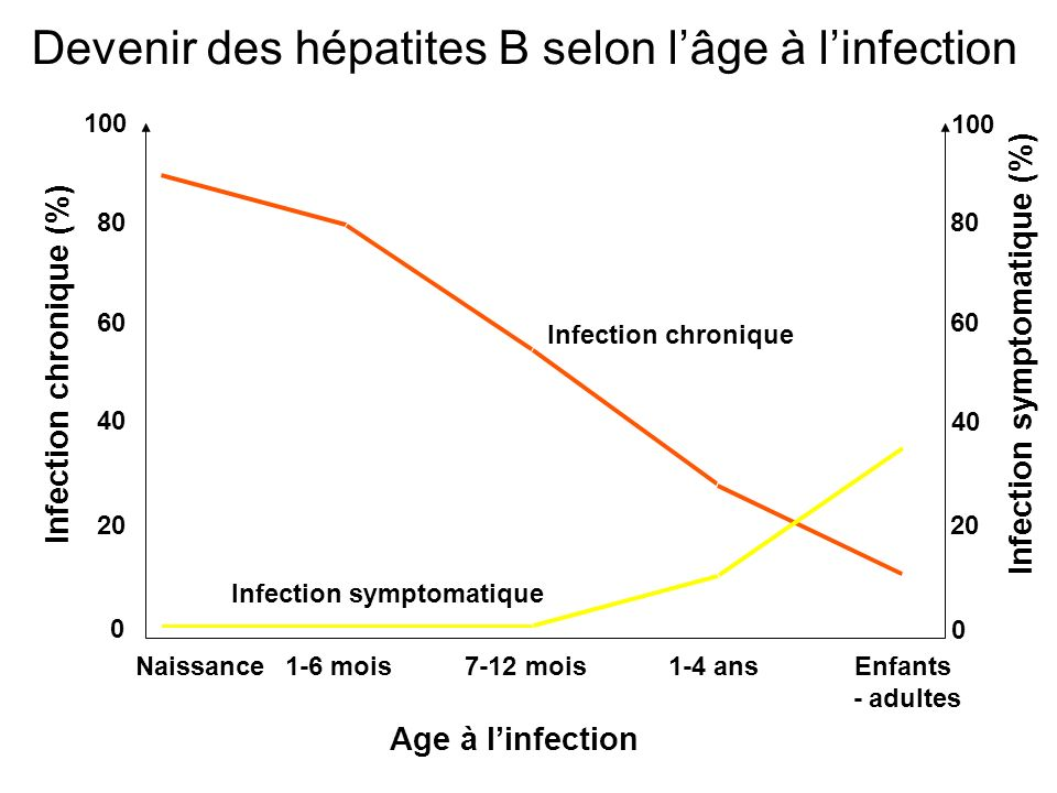 Devenir des hépatites B selon l'âge à l'infection
