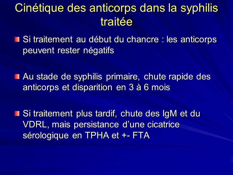 Cinétique des anticorps dans la syphilis traitée
