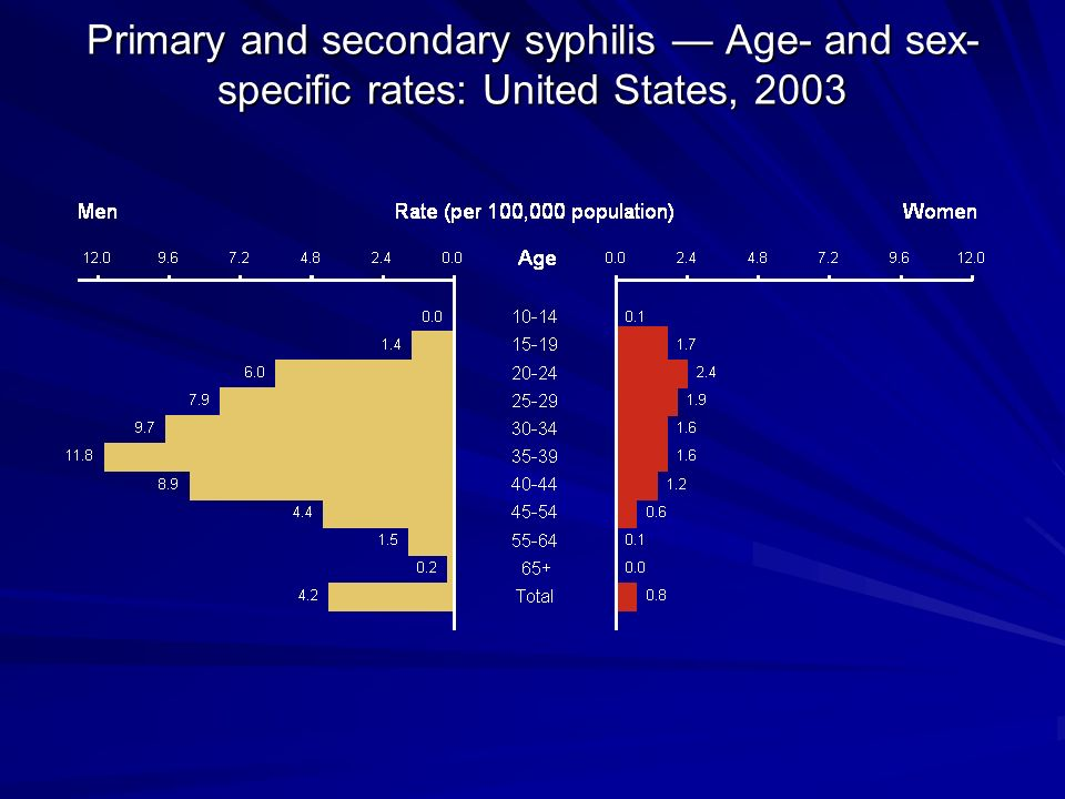 Primary and secondary syphilis — Age- and sex-specific rates: United States, 2003