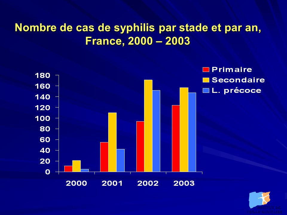 Nombre de cas de syphilis par stade et par an, France, 2000 – 2003