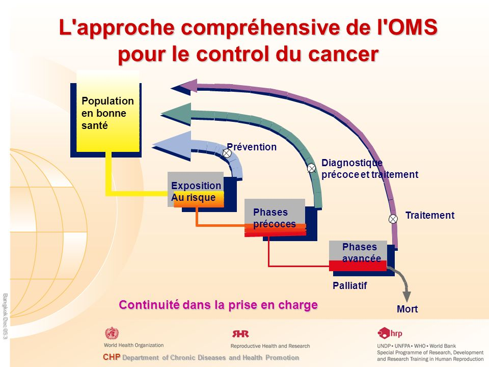 L approche compréhensive de l OMS pour le control du cancer