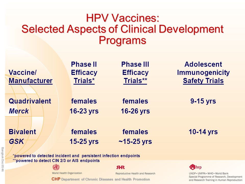 HPV Vaccines: Selected Aspects of Clinical Development Programs