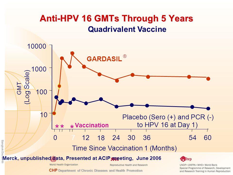Anti-HPV 16 GMTs Through 5 Years