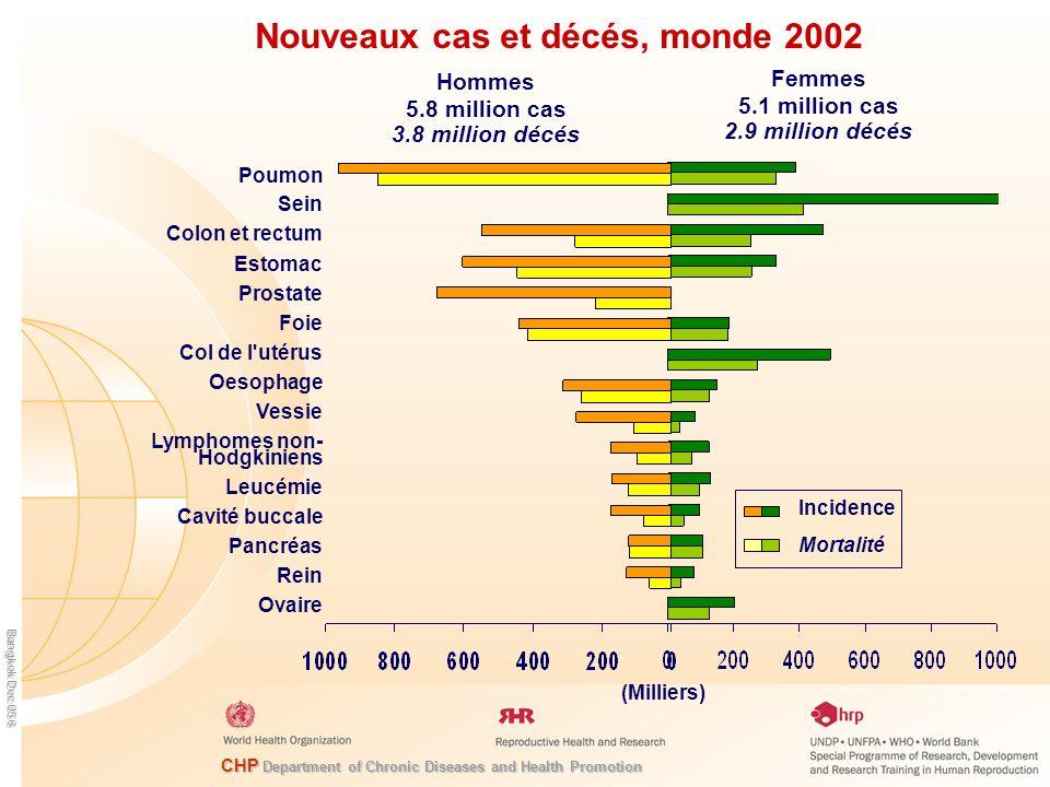 Nouveaux cas et décés, monde 2002