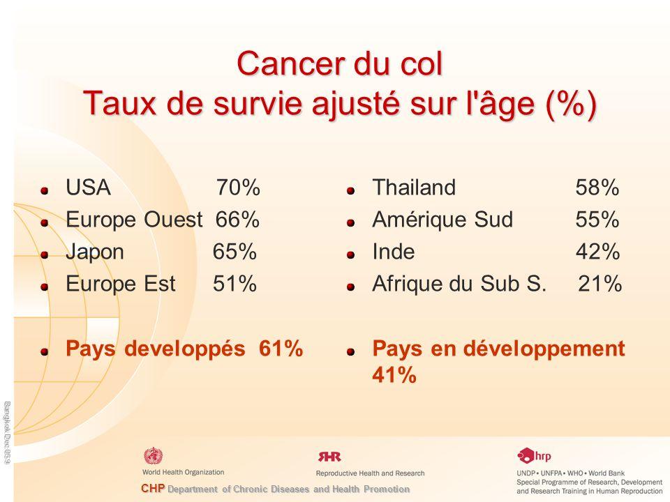 Cancer du col Taux de survie ajusté sur l âge (%)