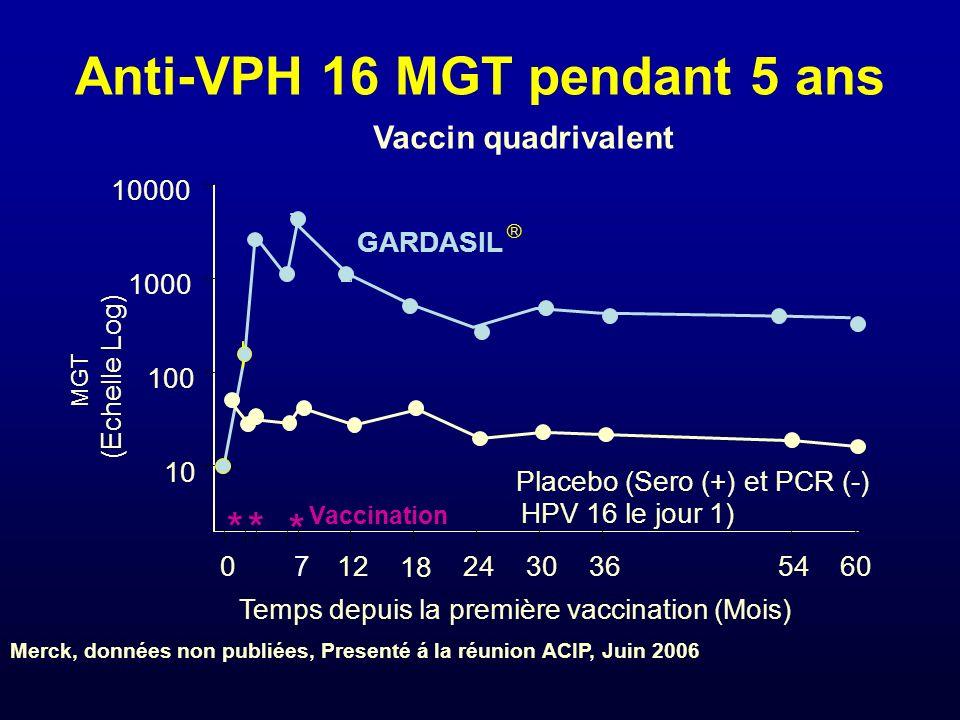 Anti-VPH 16 MGT pendant 5 ans