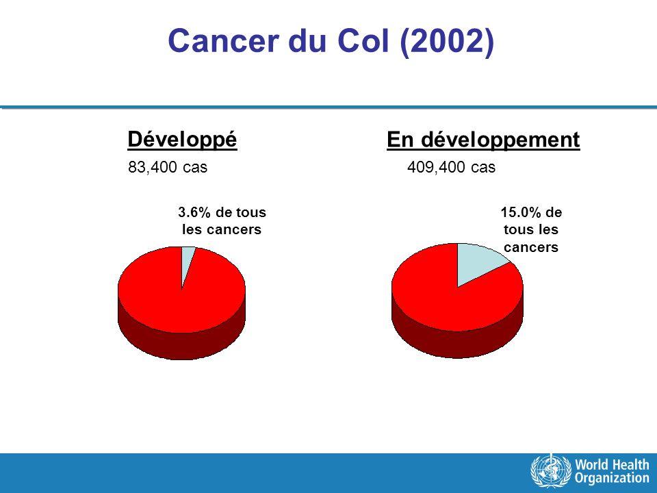 Cancer du Col (2002) Développé En développement 83,400 cas 409,400 cas