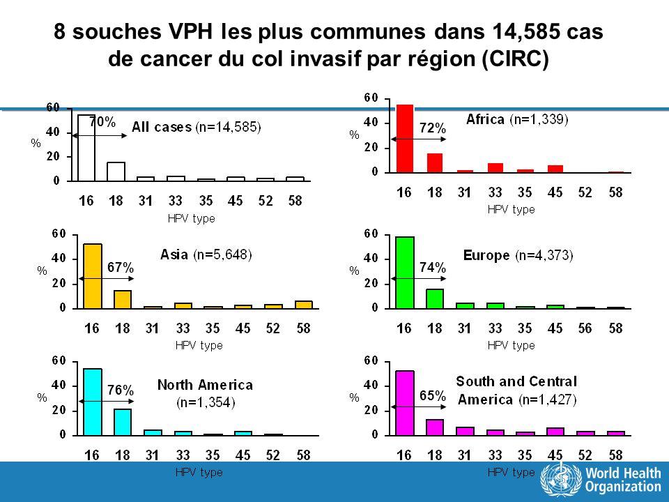 8 souches VPH les plus communes dans 14,585 cas de cancer du col invasif par région (CIRC)