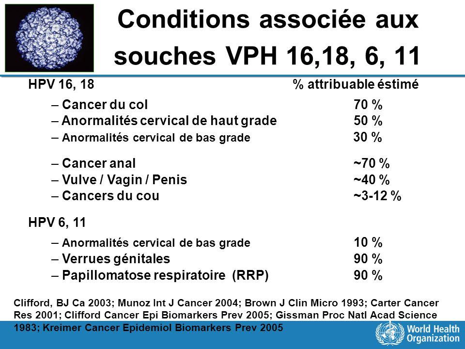Conditions associée aux souches VPH 16,18, 6, 11