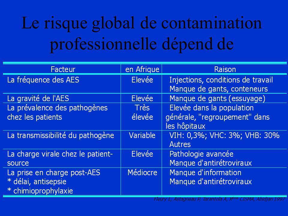 Le risque global de contamination professionnelle dépend de